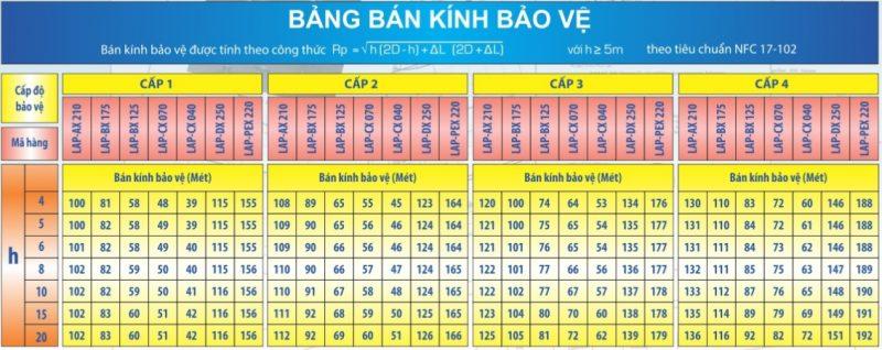 Ban Kinh Bao Ve Kim Thu Set Liva