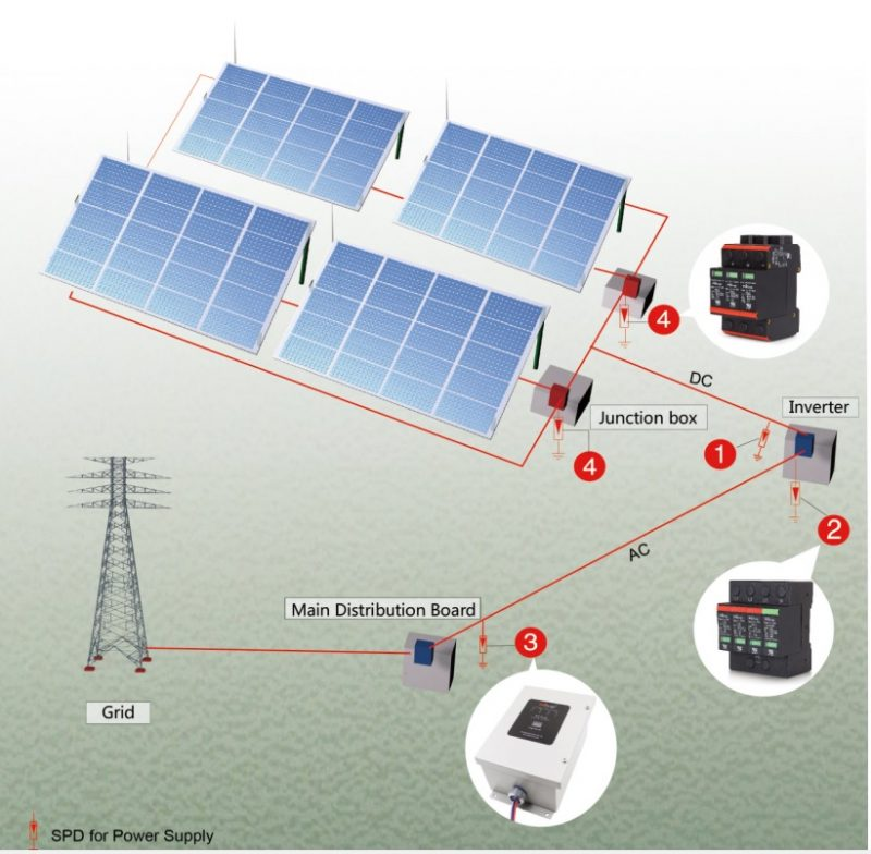 He Thong Chong Set Solar